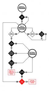 Diagrama que describe las opciones de un usuario de software libre