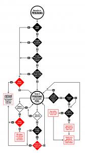 Diagrama mostrando las opciones de un usuario de software privativo